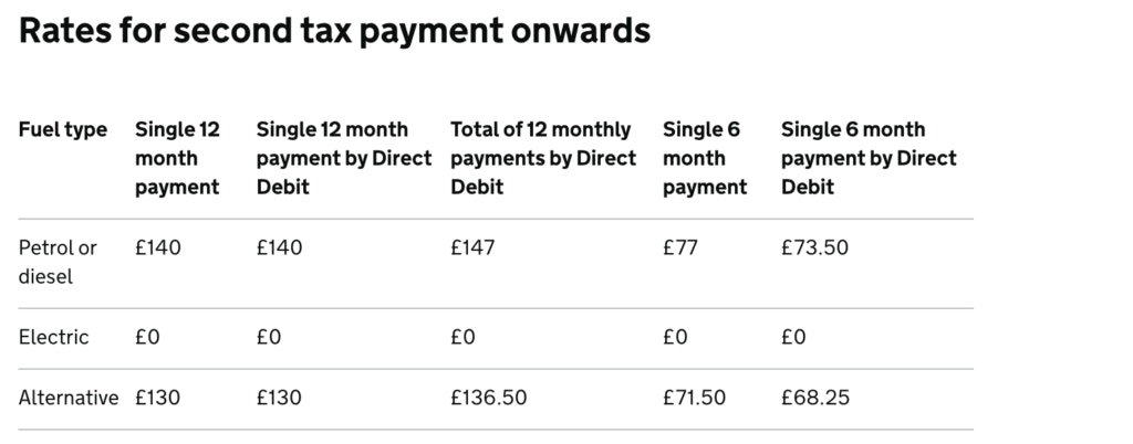 Rates for second tax payment onwards