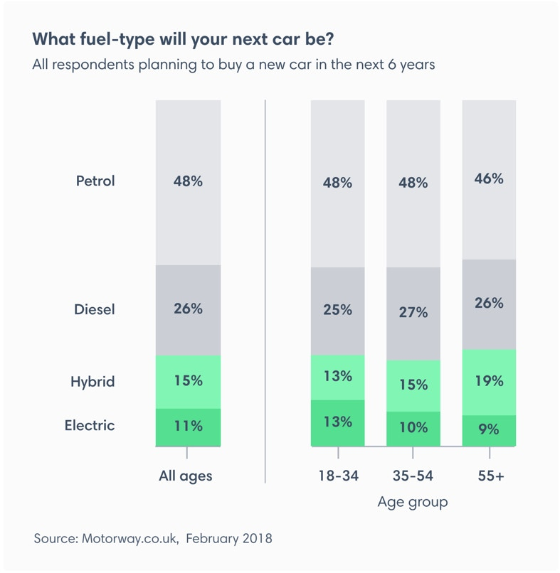 Future fuel type purchases by age group