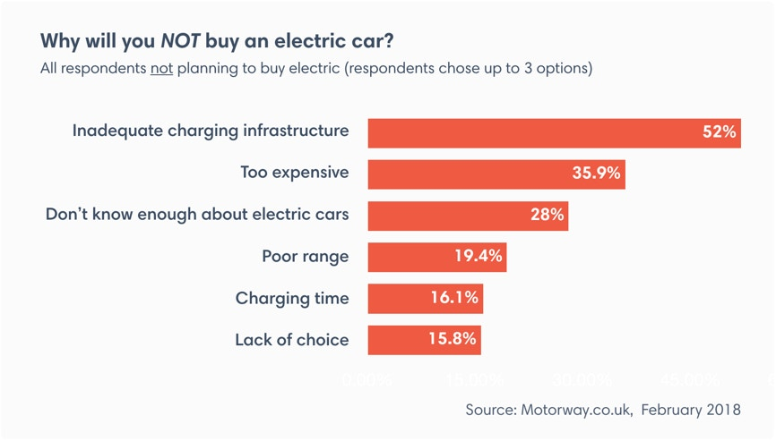Reasons for not buying an electric car