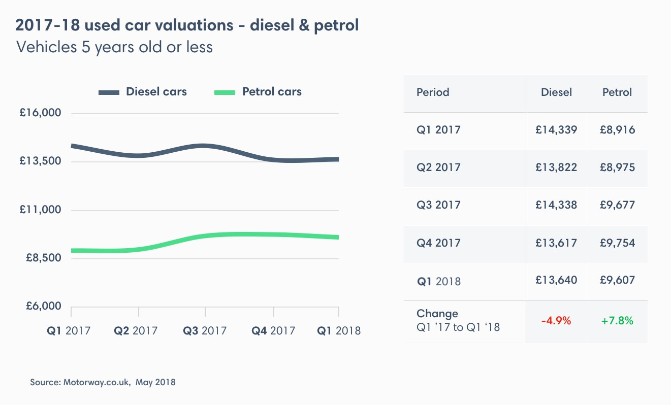 Prices of diesel cars bounce in 2018